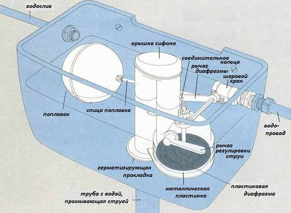 Устройство арматуры сливного бачка унитаза
