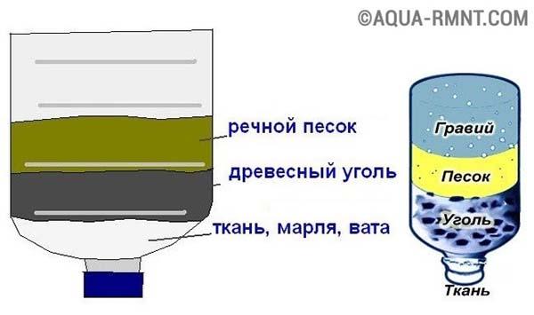 Простой водяной фильтр