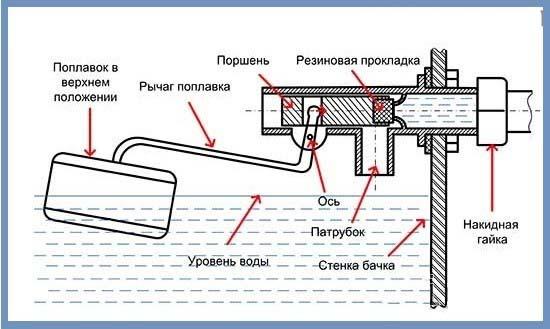 Схема поплавкового механизма унитаза